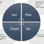 Fases ciclo PDCA