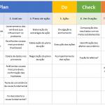 Planilha Ciclo PDCA – MASP – Método de Análise e Solução de Problemas
