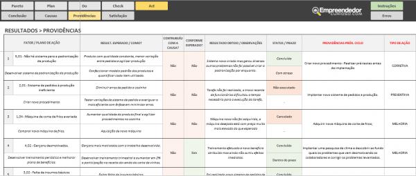 Planilha Ciclo PDCA – act – Relatório de providencias