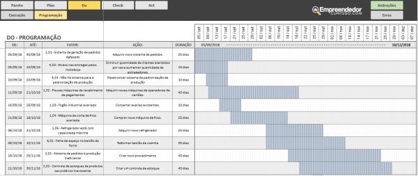Planilha Ciclo PDCA – do -planejamento