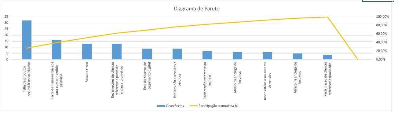 Diagrama de Pareto - Gráfico de Pareto