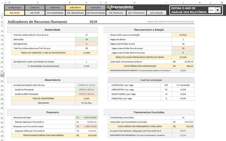 Planilha Indicadores de RH em Excel - Todos indicadores de Recursos Humanos