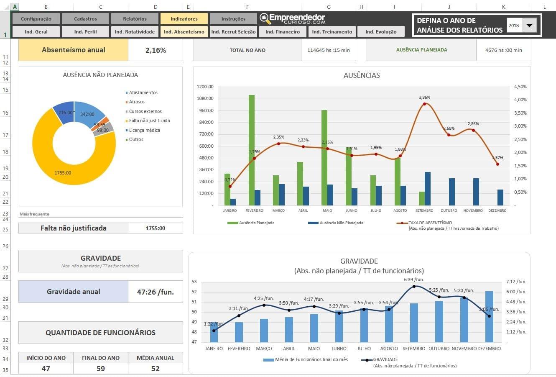 Planilha Indicadores de RH em Excel - Todos Indicadores de Recursos Humanos - Pronta para uso.