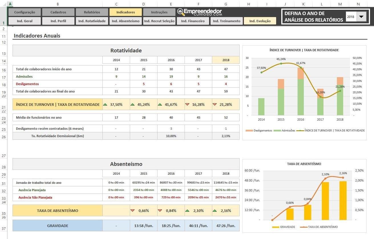 Planilha Indicadores de RH em Excel - Todos Indicadores de Recursos Humanos - Evolução - Absenteísmo