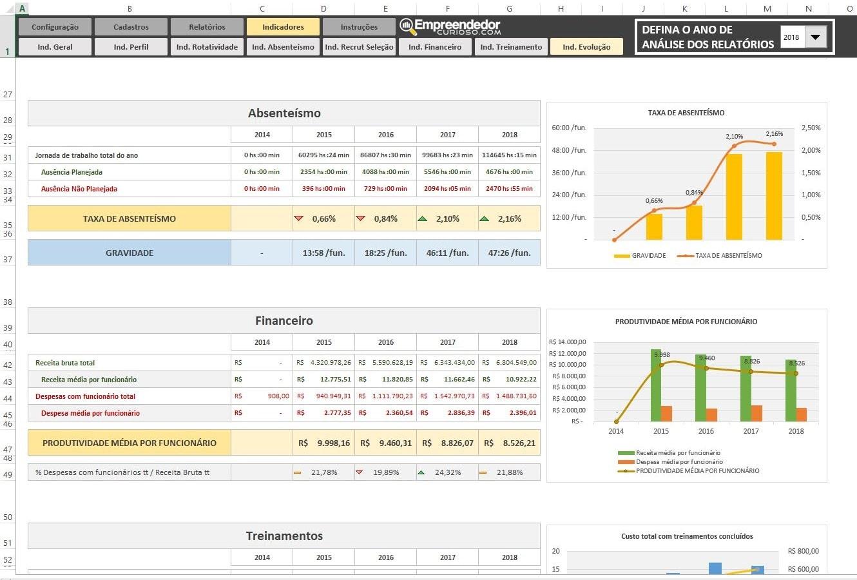 Indicador de Absenteísmo no trabalho - Relatório - Evolução - O que é Absenteísmo. Indicadores de RH em Excel.