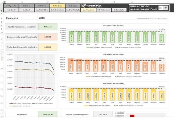 Indicadores Financeiros de RH – Planilha Indicadores de RH em Excel – Relatório.