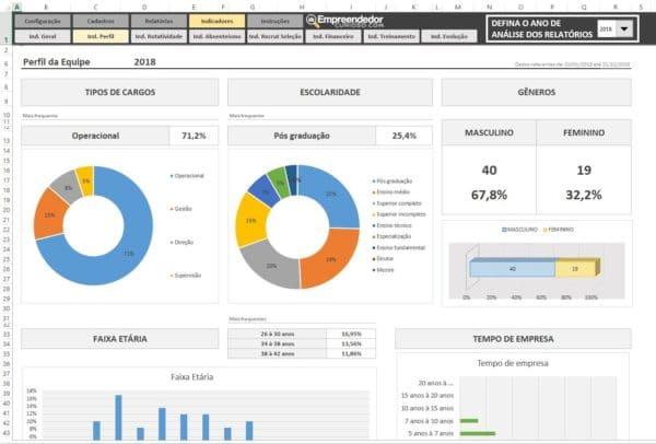Planilha Indicador de Perfil da Empresa – RH – Recursos Humanos – Relatório de Tempo de empresa, faixa etária, gênero e nível de escolaridade