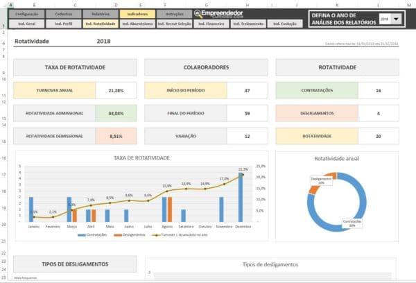 Planilha Indicadores de RH em Excel – Todos Indicadores de Recursos Humanos – Rotatividade de pessoal – Turnover