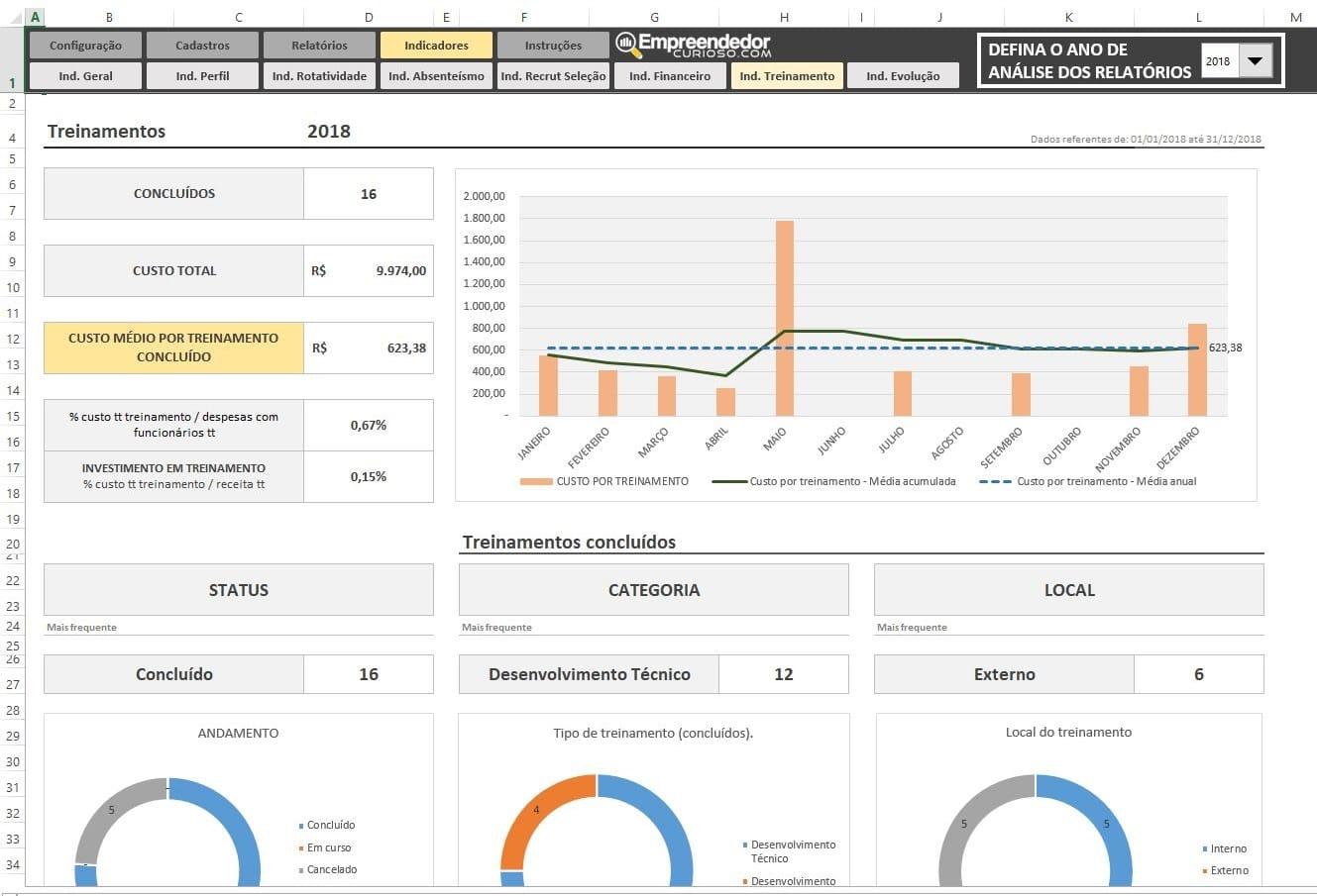 Indicadores de Treinamento para RH - Planilha Indicadores de RH em Excel