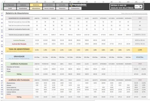Indicador de Absenteísmo no trabalho – Relatório – O que é Absenteísmo. Indicadores de RH em Excel.