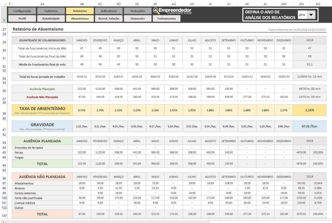 Planilha Indicadores de RH em Excel - Todos Indicadores de Recursos Humanos - Relatório Absenteísmo