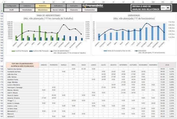 Indicador de Absenteísmo no trabalho – Relatório B – O que é Absenteísmo. Indicadores de RH em Excel.
