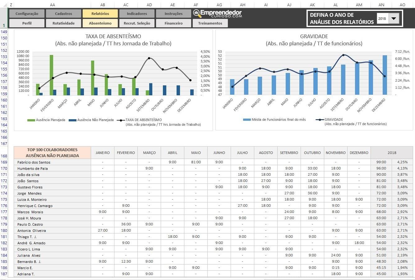 Indicador de Absenteísmo no trabalho - Relatório B - O que é Absenteísmo. Indicadores de RH em Excel.