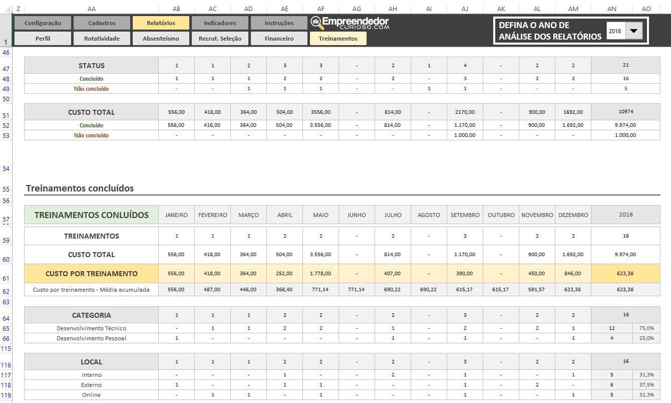 Indicadores de Treinamento para RH - Planilha Indicadores de RH em Excel - Custo por treinamento - 2