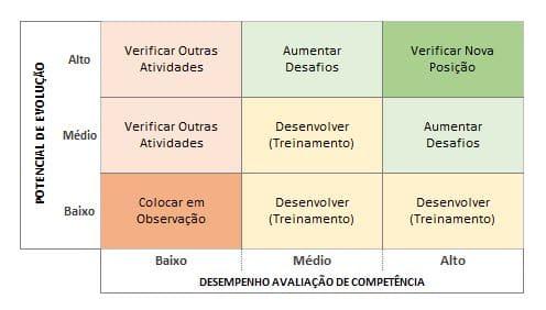 Matriz Nine Box 2 - Planilha de avaliação de desempenho de funcionários.