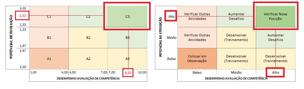 Matriz Nine Box - Planilha de avaliação de desempenho de funcionários
